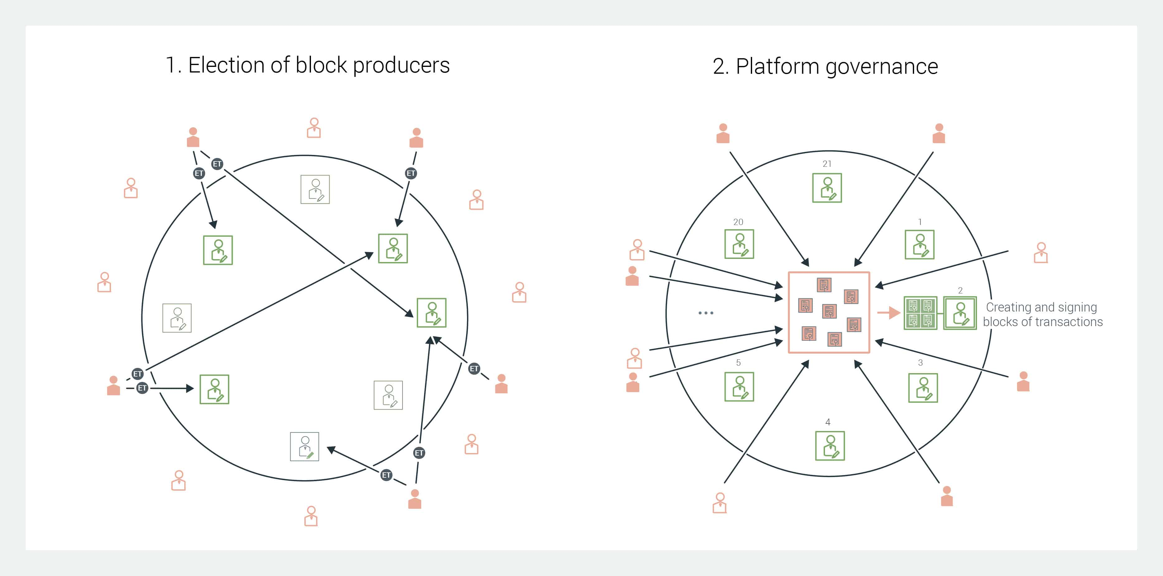 How Blockchain Enables Self-governance by Scientists