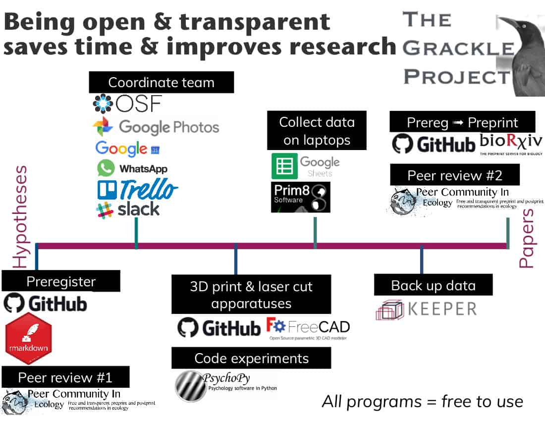 Making a FOSS Research Workflow: Being open & transparent saves time & improves research
