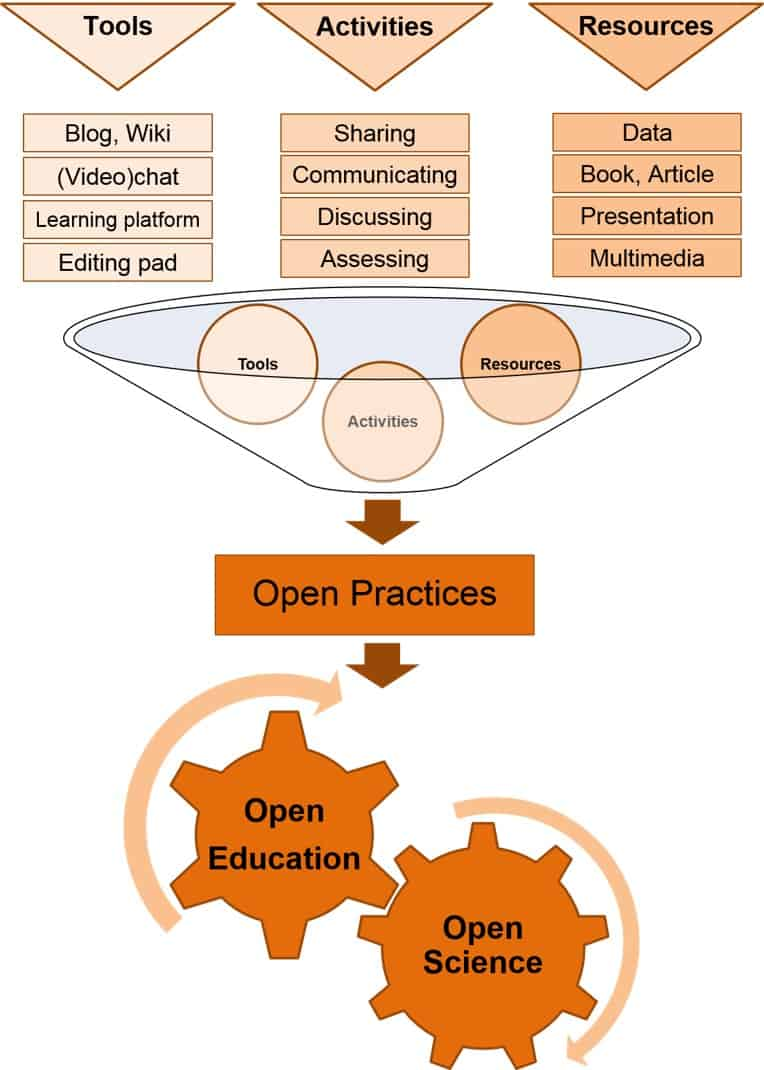 Fig 1. The interplay of open science and open education