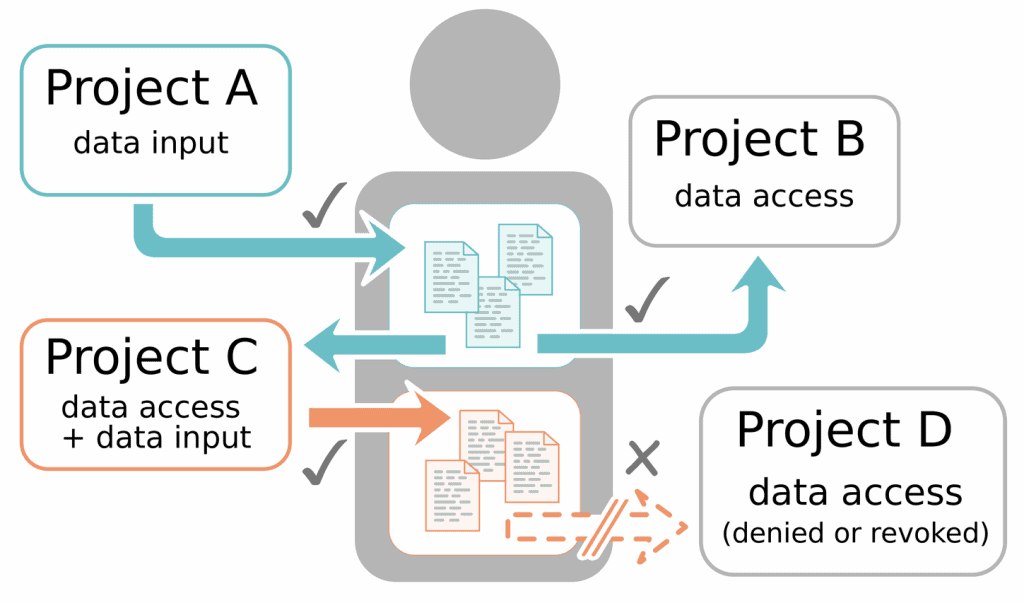 Image: A diagram of Open Humans' data and project access permissions