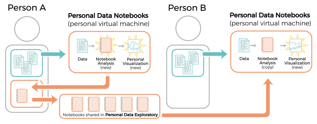 Image: Diagram showing Open Humans' model for sharing Personal Data Notebooks controlled by individuals managing their own personal data.