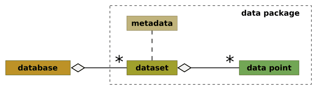 diagram data package concept with embedded metadata
