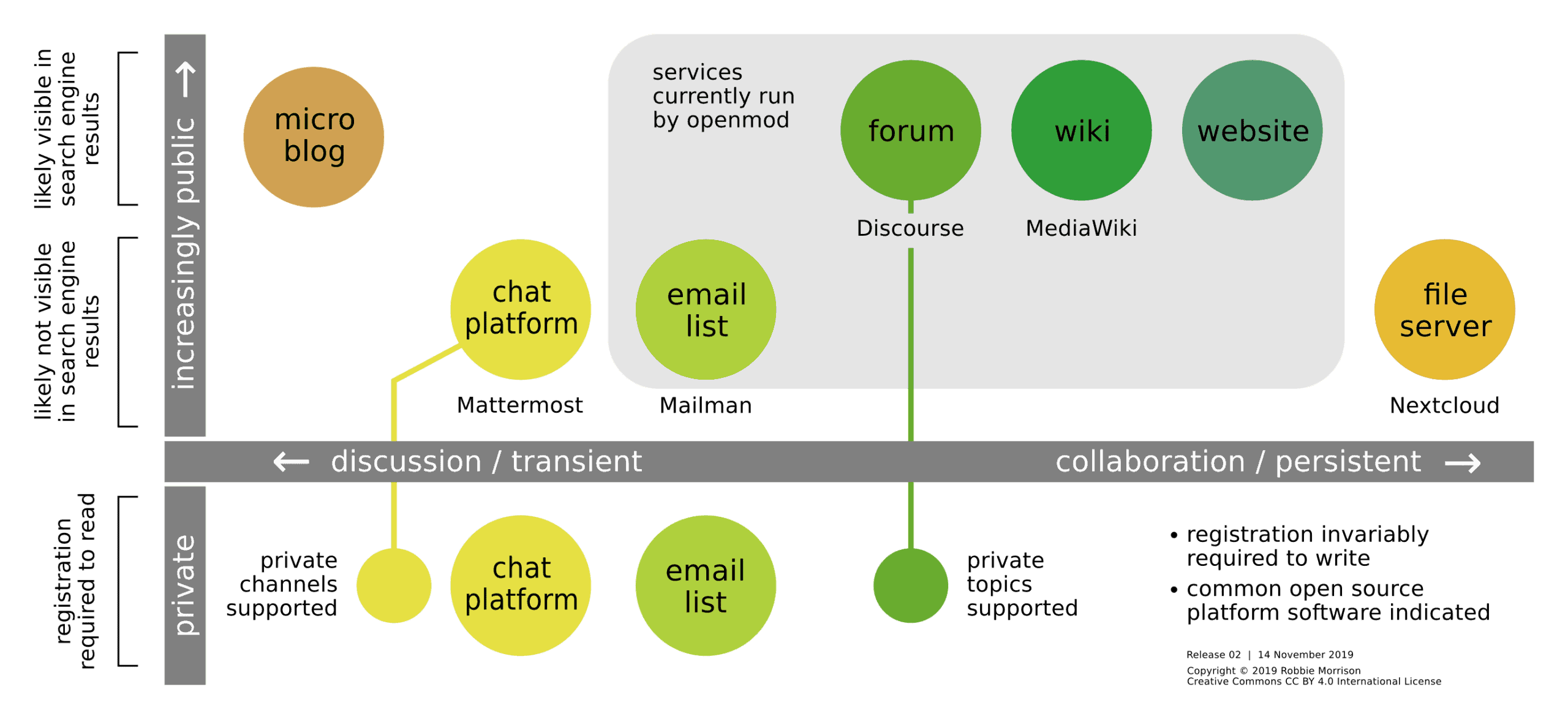 Asynchronous communication channels