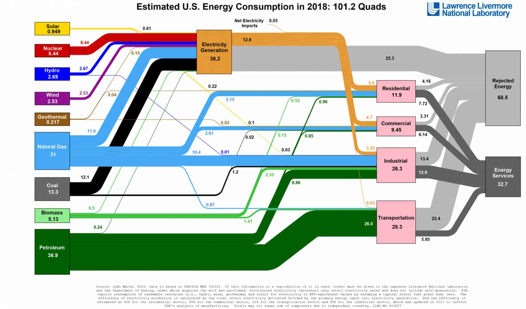 Modeling Low Carbon Energy Futures for the United States