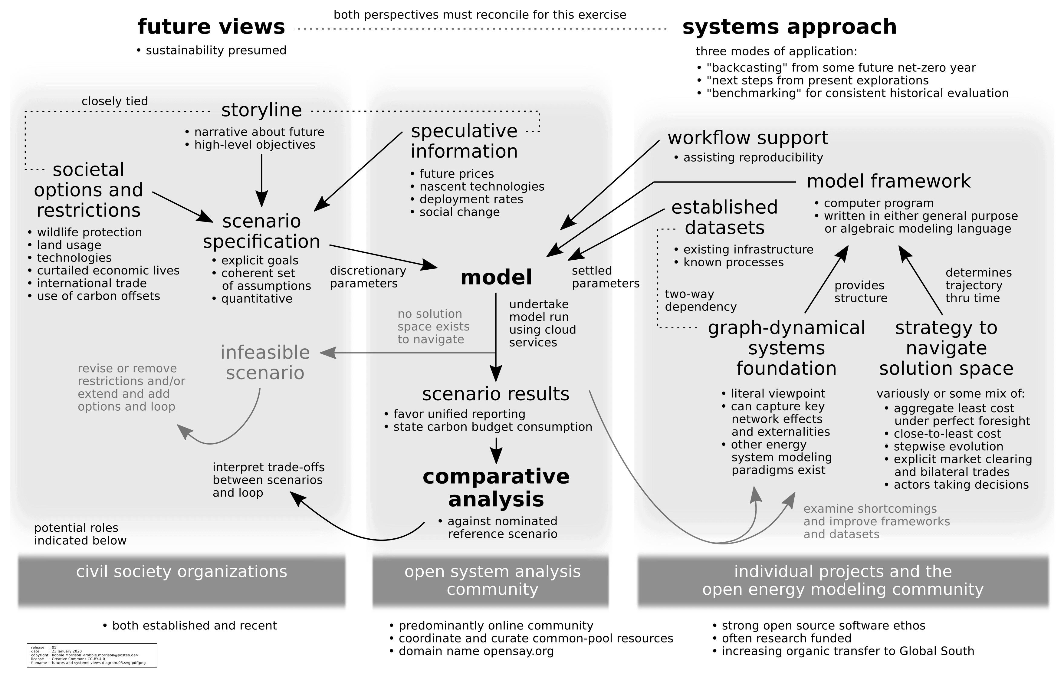Futures and Systems Views Diagram
