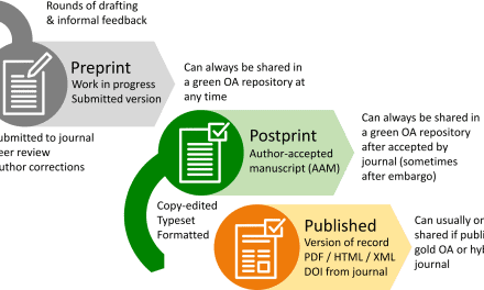 Open-Source & Innovating Publishing: PKP's Open Preprint Systems
