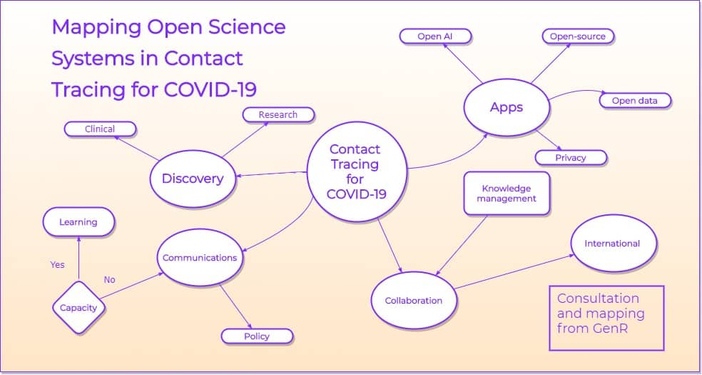 Open Science Systems and Contact Tracing for COVID-19: A Consultation and Mapping