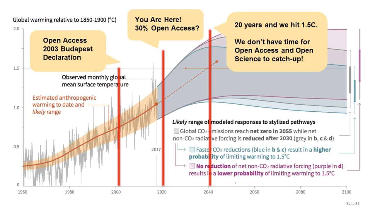 Adaptation of Special Report on Global Warming of 1.5°C . SPM.1: Figure 1 of the Summary for Policymakers of the IPCC's Special Report on Global Warming of 1.5°C. https://apps.ipcc.ch/report/sr15/fig1/index.html